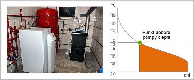 pompa ciepła w ukladzie biwalentnym
