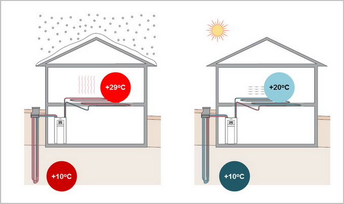 pompa ciepła temperatura efektywnej pracy